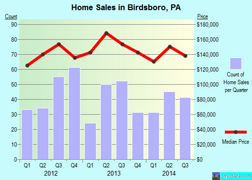 Birdsboro,PA real estate house value index trend