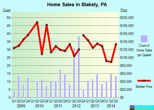Blakely,PA real estate house value index trend