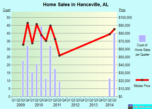 Hanceville,AL real estate house value index trend