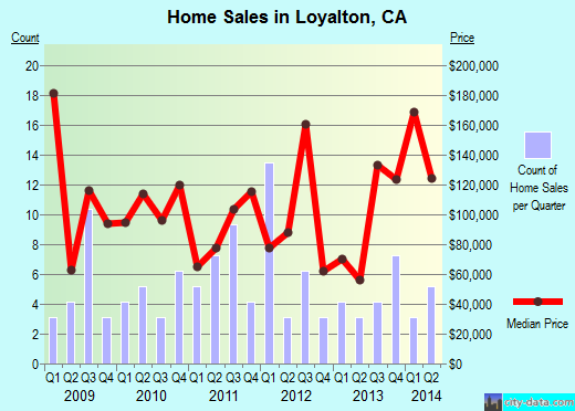 Loyalton,CA real estate house value index trend