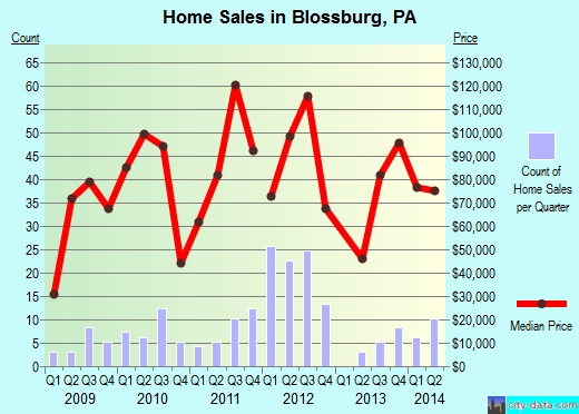 Blossburg,PA real estate house value index trend