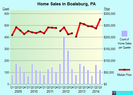 Boalsburg,PA real estate house value index trend