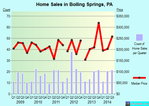 Boiling Springs,PA real estate house value index trend