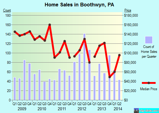 Boothwyn,PA real estate house value index trend