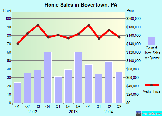 Boyertown,PA real estate house value index trend