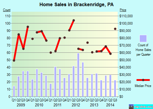 Brackenridge,PA real estate house value index trend
