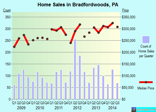 Bradfordwoods,PA real estate house value index trend