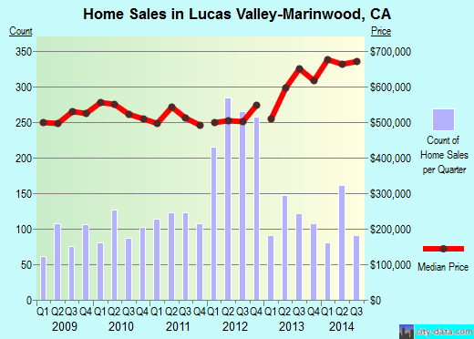 Lucas Valley-Marinwood,CA real estate house value index trend