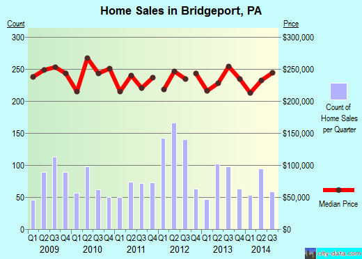 Bridgeport,PA real estate house value index trend