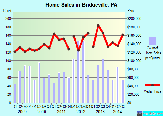 Bridgeville,PA real estate house value index trend