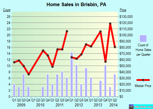 Brisbin,PA real estate house value index trend