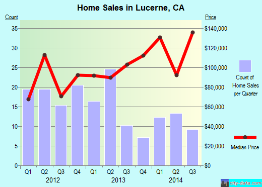 Lucerne,CA index of house prices