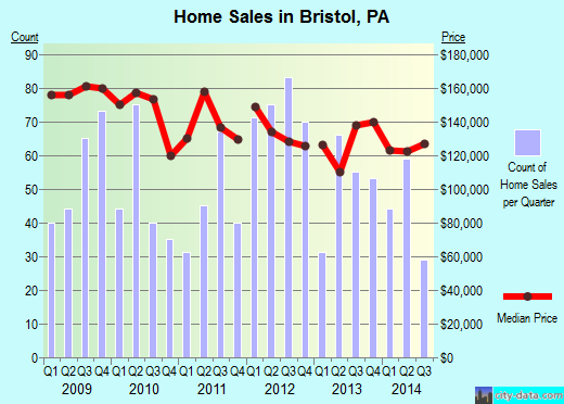 Bristol,PA real estate house value index trend