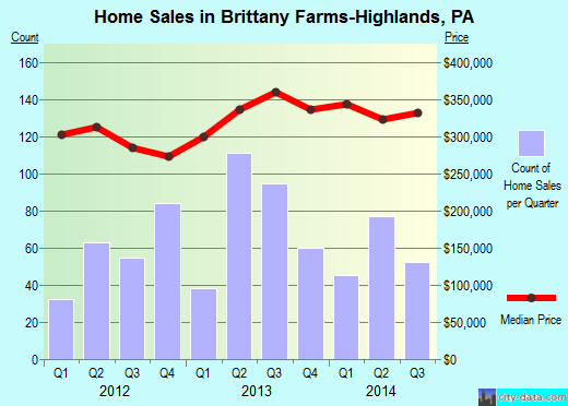 Brittany Farms-Highlands,PA real estate house value index trend