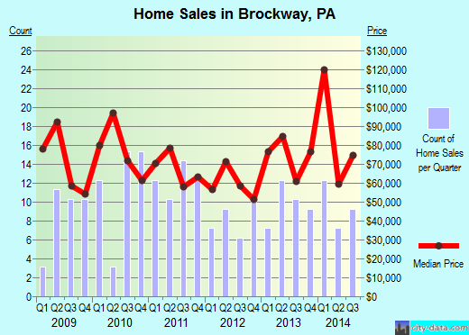 Brockway,PA real estate house value index trend