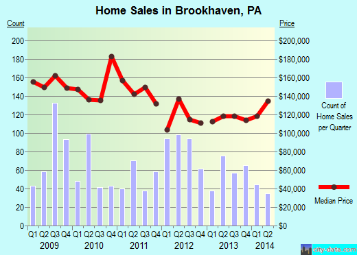 Brookhaven,PA real estate house value index trend