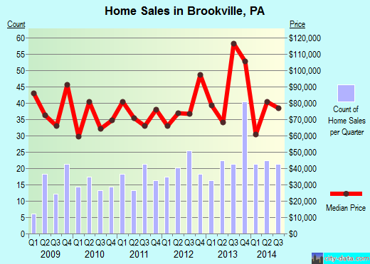 Brookville,PA real estate house value index trend
