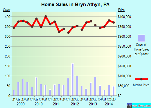 Bryn Athyn,PA real estate house value index trend