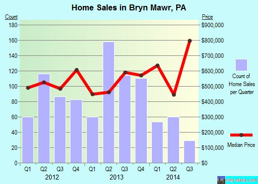 Bryn Mawr,PA real estate house value index trend
