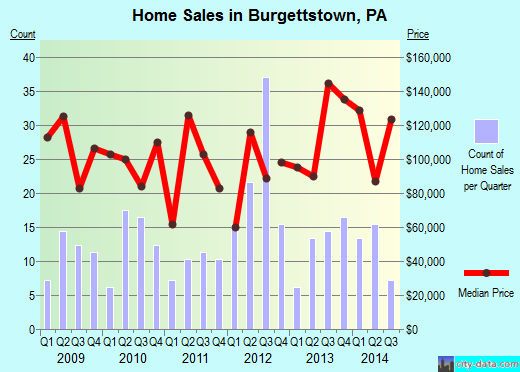 Burgettstown,PA real estate house value index trend