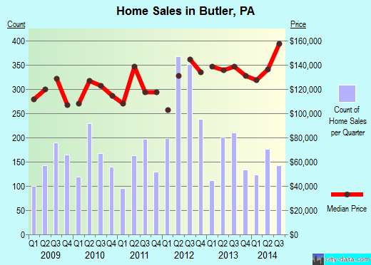 Butler,PA real estate house value index trend