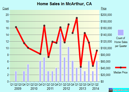 McArthur,CA real estate house value index trend