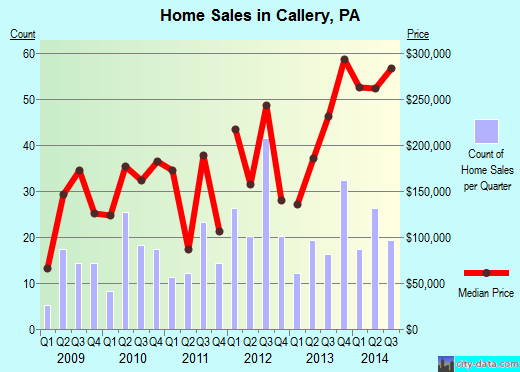 Callery,PA real estate house value index trend