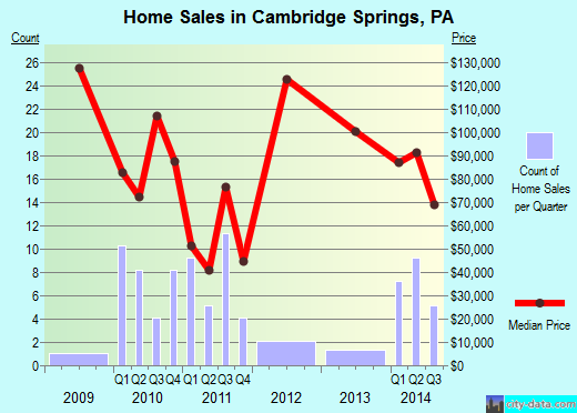 Cambridge Springs,PA real estate house value index trend