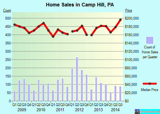 Camp Hill,PA real estate house value index trend