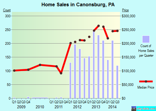 Canonsburg,PA real estate house value index trend