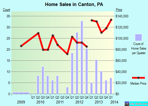 Canton,PA index of house prices
