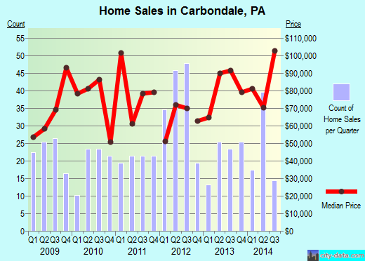 Carbondale,PA real estate house value index trend