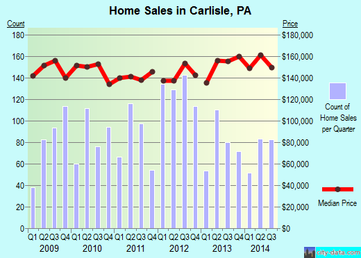 Carlisle,PA real estate house value index trend