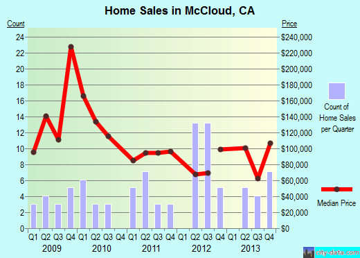 McCloud,CA real estate house value index trend