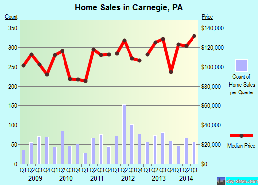 Carnegie,PA real estate house value index trend