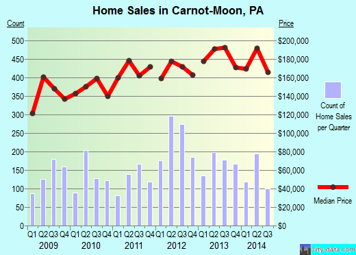 Carnot-Moon,PA real estate house value index trend