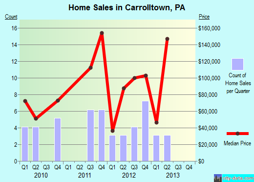 Carrolltown,PA real estate house value index trend