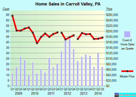 Carroll Valley,PA real estate house value index trend