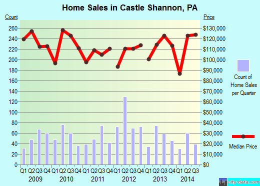 Castle Shannon,PA real estate house value index trend