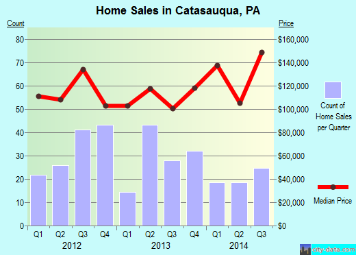 Catasauqua,PA real estate house value index trend