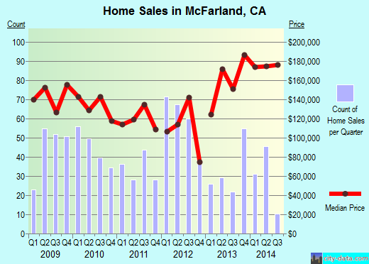 McFarland,CA real estate house value index trend