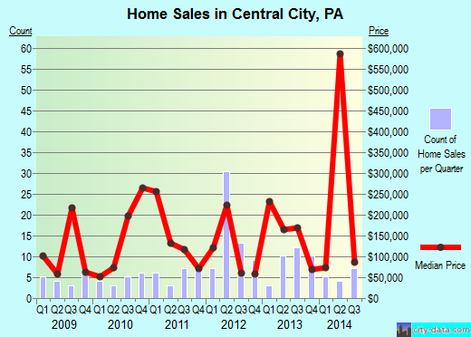 Central City,PA real estate house value index trend