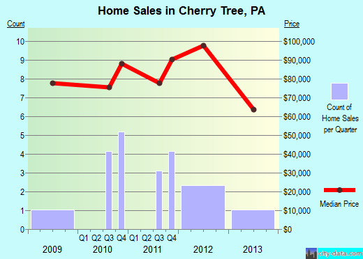 Cherry Tree,PA real estate house value index trend
