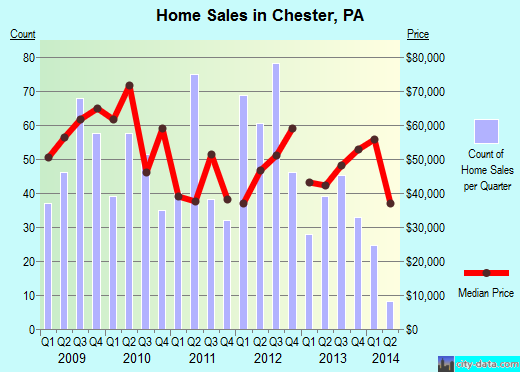 Chester,PA real estate house value index trend