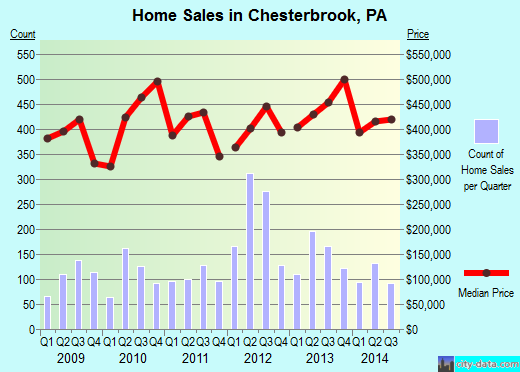 Chesterbrook,PA real estate house value index trend