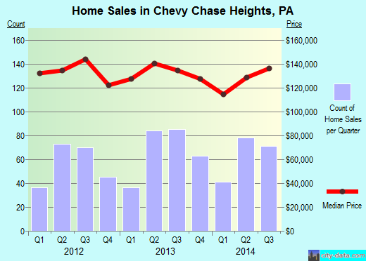 Chevy Chase Heights,PA real estate house value index trend