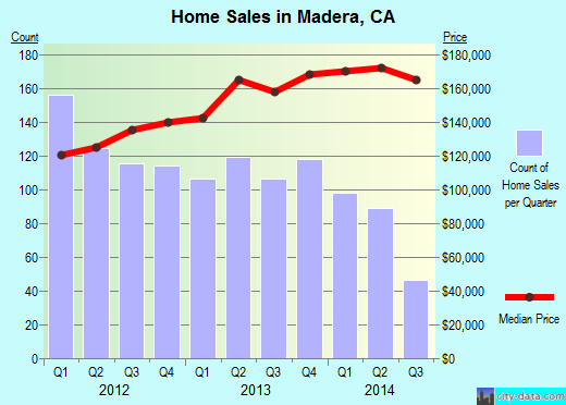 Madera,CA real estate house value index trend