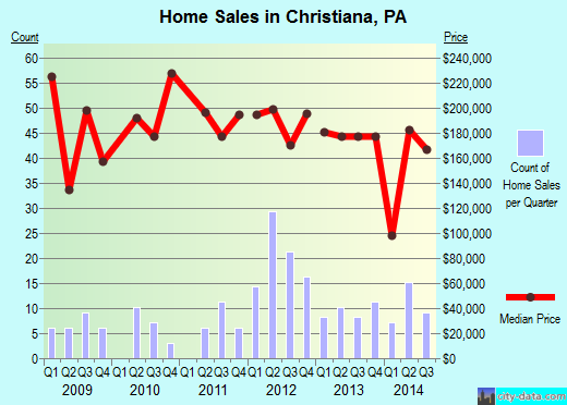 Christiana,PA real estate house value index trend