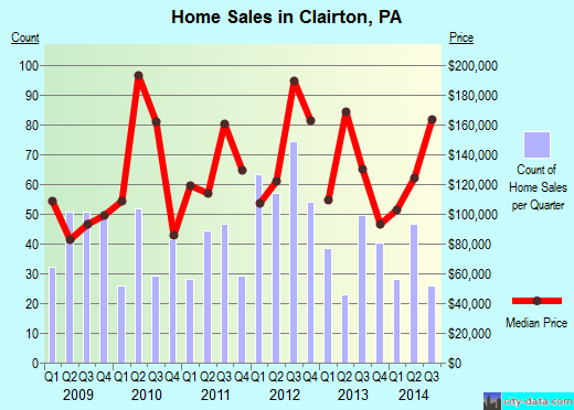 Clairton,PA real estate house value index trend