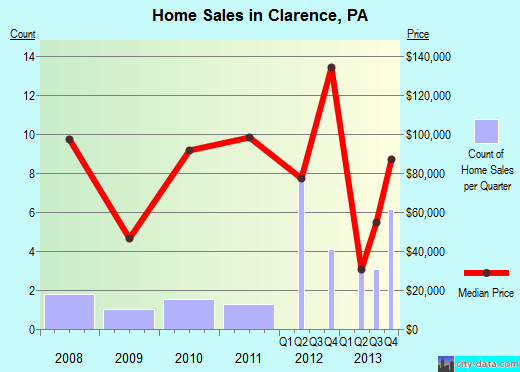 Clarence,PA real estate house value index trend